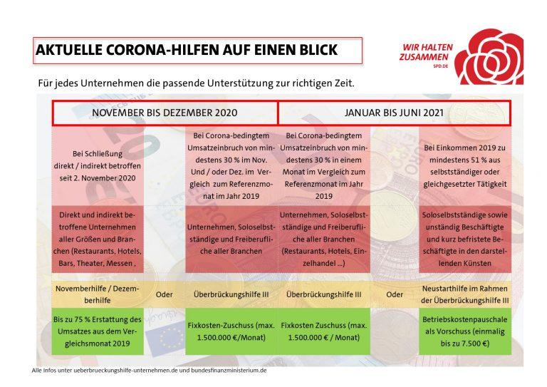 Übersicht zu Informationen der Corona-Hilfsprogramme